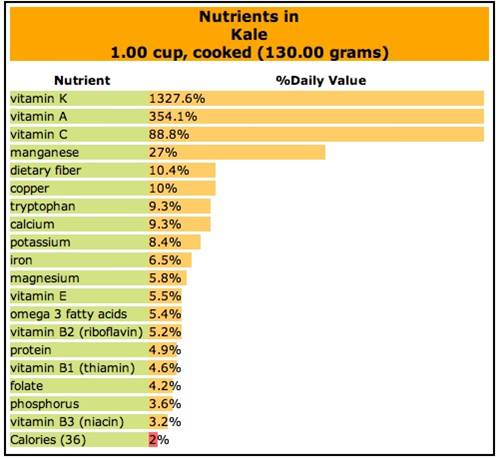 Kale Nutrition Table