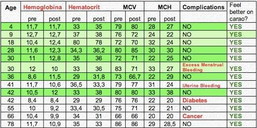 Studies of Carao Chart